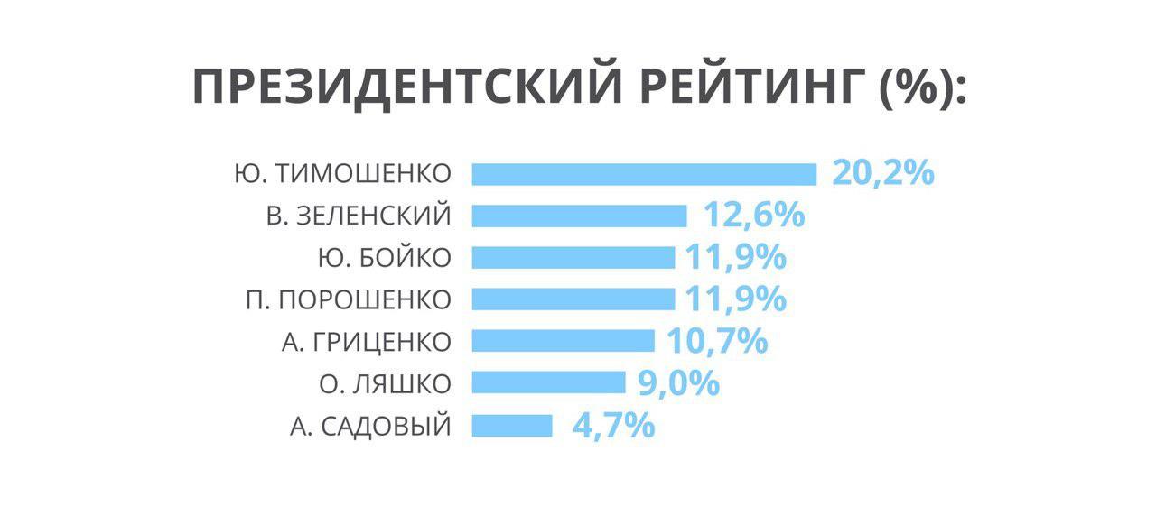 Партия Вадима Рабиновича продолжает удерживать позиции в тройке лидеров парламентской гонки